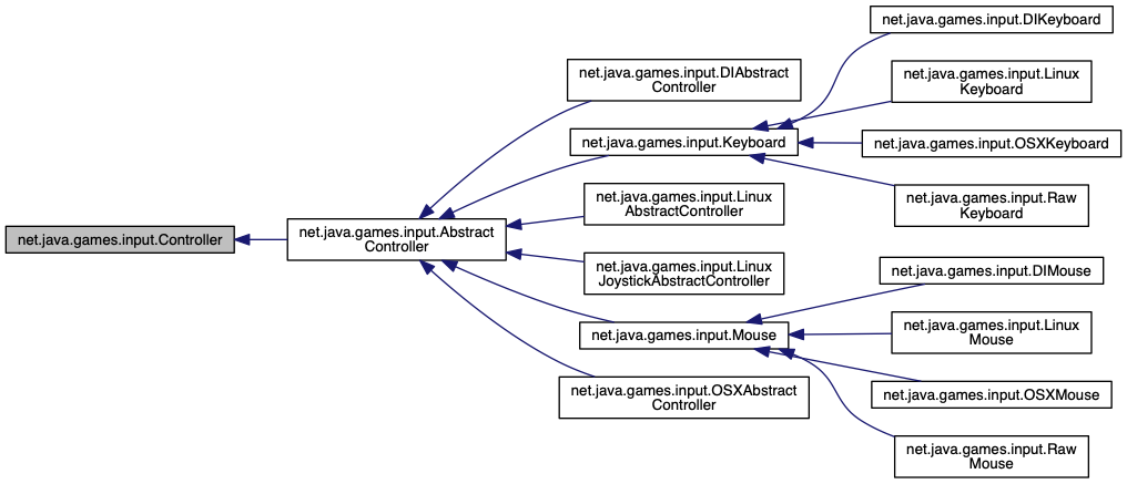 Java Game Diagram   Wiring Diagram
